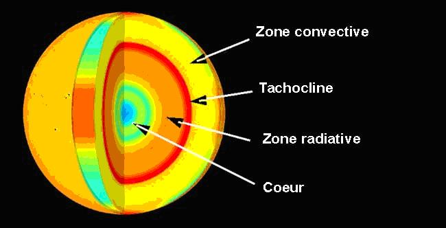 Sciences Techniquescnesfrfr 2004 Soho Découvre Que Le Noyau