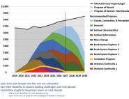 Nouveau rapport décennal pour l'observation de la Terre
