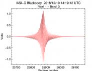 Premières données du sondeur IASI-C