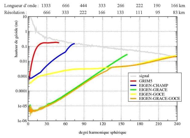 Graphique Evolution de la précision spectrale