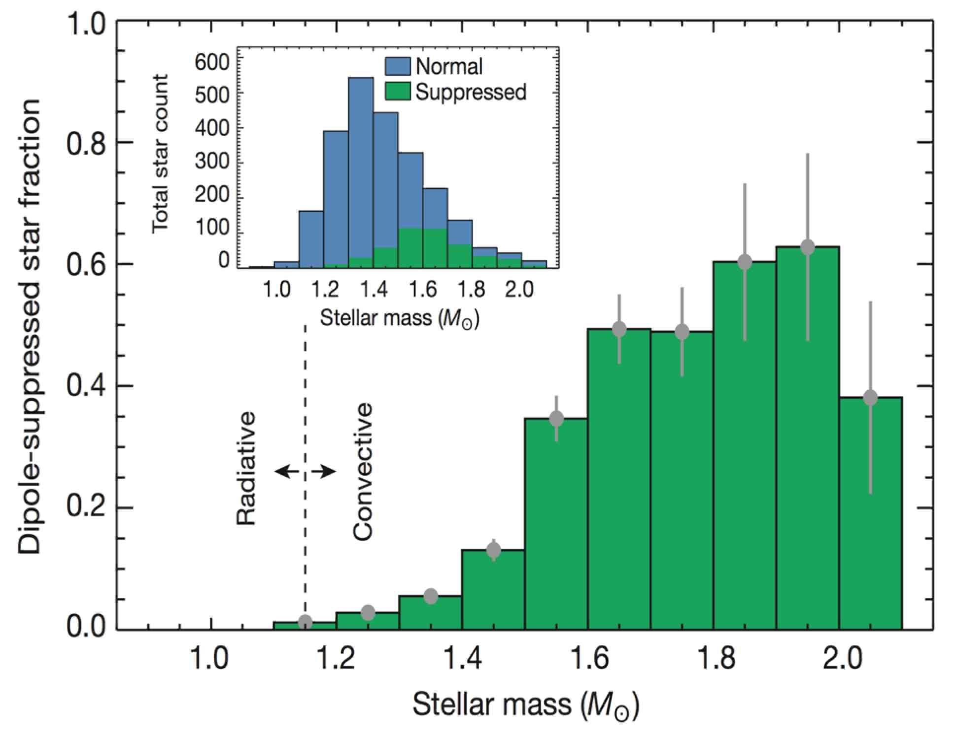 Kepler champs magnetiques