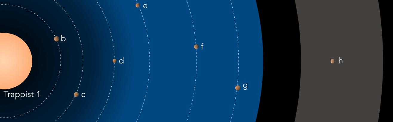 Les planètes de Trappist-1