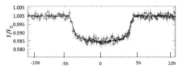 Baisse du flux stellaire observé pendant le passage de la planète (crédit Nature)
