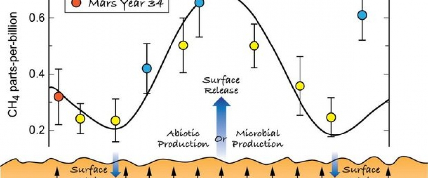 Martian organic molecules pique our Curiosity