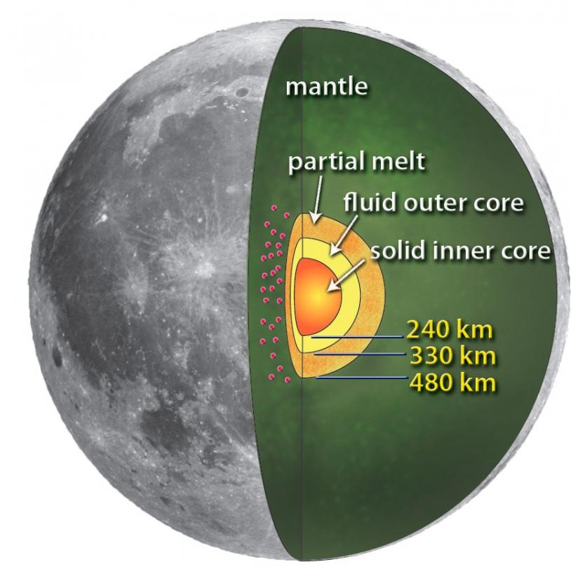 Structure interne de la Lune.