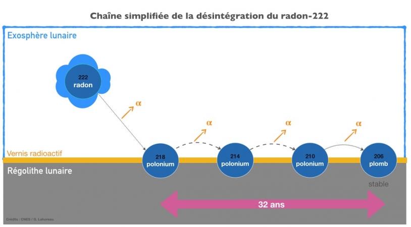 Chaîne simplifiée de la désintégration du radon-222