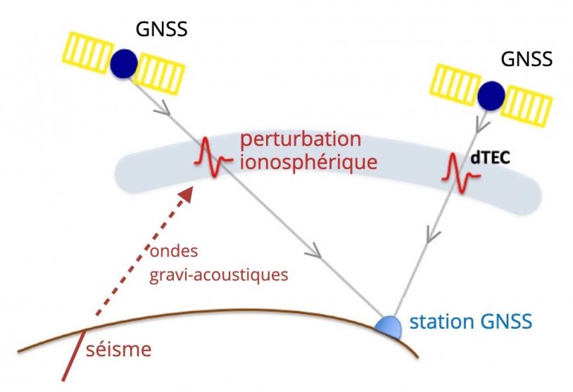 Signatures des séismes dans l'ionosphère