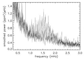 Mode d'oscillation non-radial d'une étoile de type solaire. Celui-ci induit une infime variation de luminosité de l'étoile observée par CoRoT. Un ensemble de pics apparaît entre 1 et 2 mHz, témoins des modes d'oscillation. Crédits : CEA/IRFU.