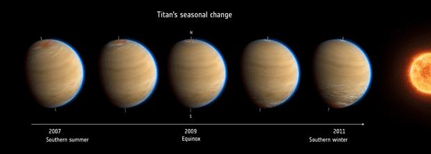 Titan seasonal change