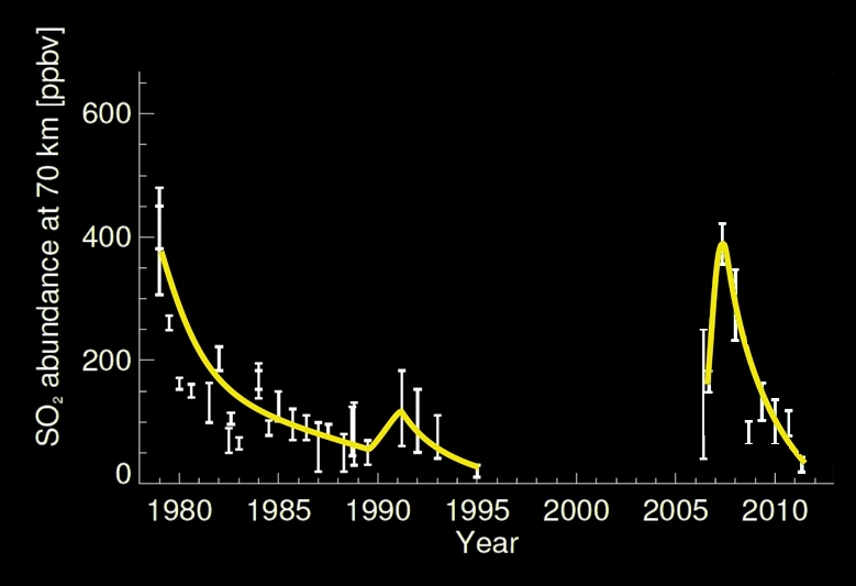 Abondances de dioxyde de soufre sur Vénus