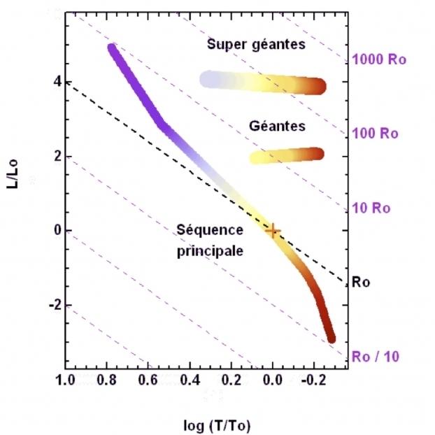 Diagramme Hertzsprung-Russell
