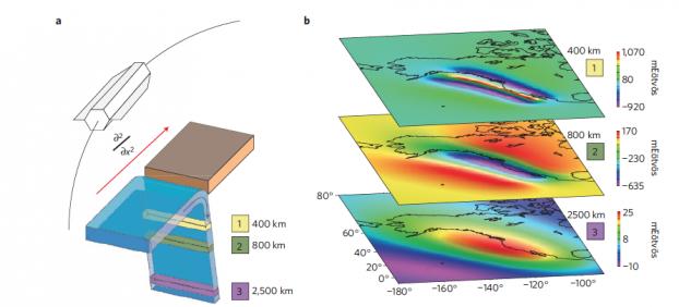 Goce gradients gravitationnels