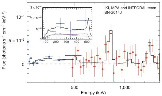 Spectre de la supernova SN2014J mesuré par les instruments SPI (en rouge) et ISGRI/IBIS (en bleu) de l'observatoire spatial INTEGRAL. La courbe en noir présente un modèle théorique ajusté au spectre mesuré. Crédits : Nature, 28 Août 2014.