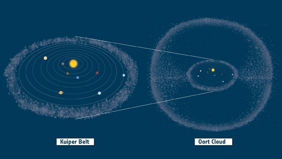 Ceinture de Kuiper et nuage de Oort